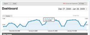 GoogleAnalyticsGraph1